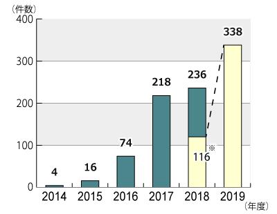 2014年度から2019年11月30日までの年度別相談件数のグラフ。グラフに続いてテキストによる詳細。