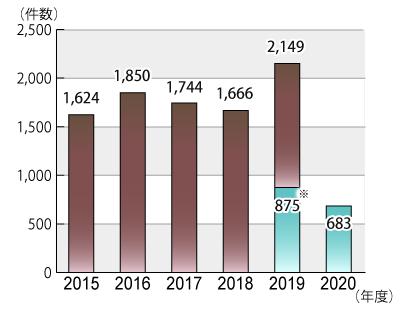 2015年度から2020年9月30日までの年度別相談件数のグラフ。グラフに続いてテキストによる詳細。